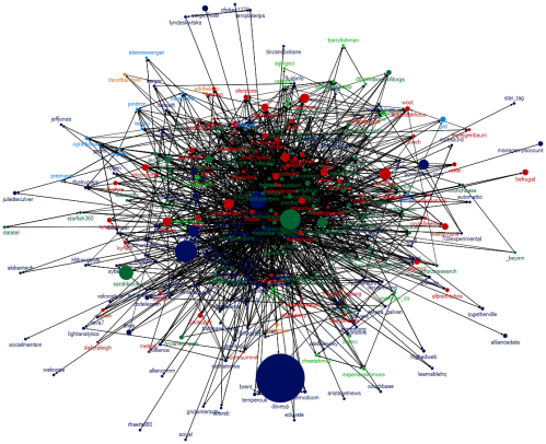 SNA of My Twitter Network Using NodeXL's Auto Grouping